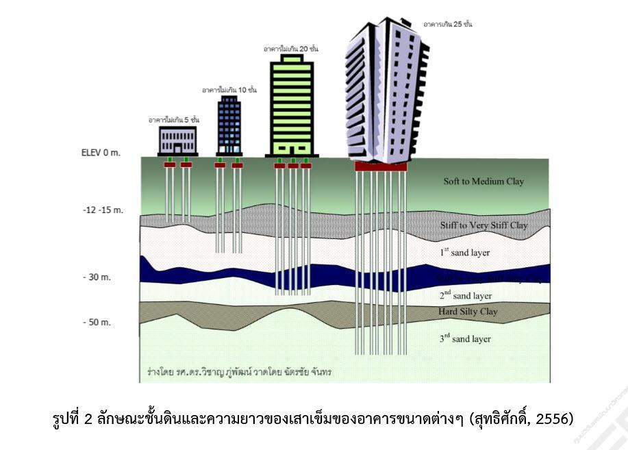 ดินเหนียวอ่อนกรุงเทพ (Bangkok clay)